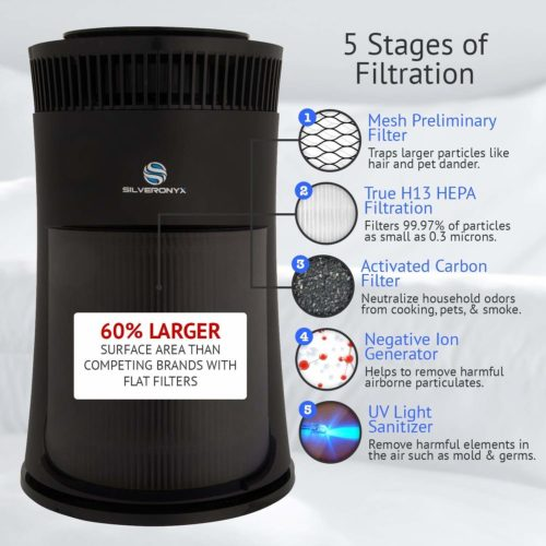 Best Air Purifier For Home Use 2020 Reviewography